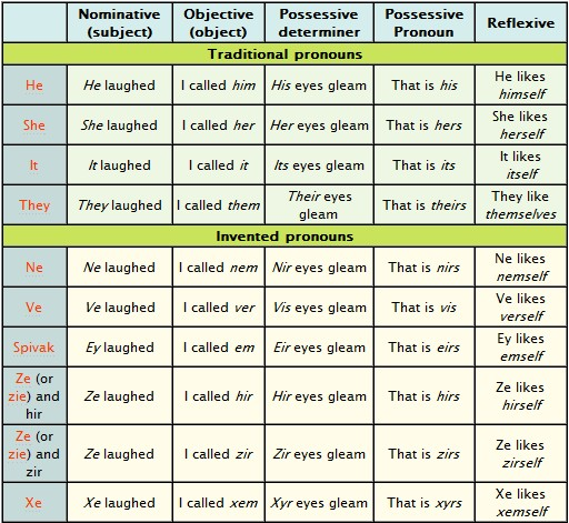 grammar english gender: